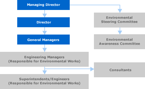 Organisational Structure for Managing Environmental Issues